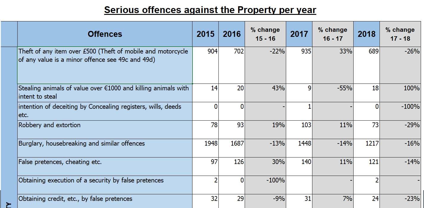 Burglary and theft Statistics