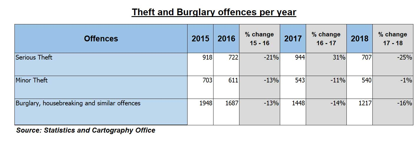 Burglaries and thefts statistically